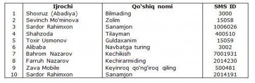 """Beeline """"Mening musiqam"""" xizmatining noyabr oyini otashin TOP-10taligini e'lon qildi"""