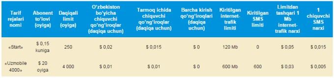UzMobile GSM tarmog'ining tariflari e'lon qilindi, Rasmiy xabar
