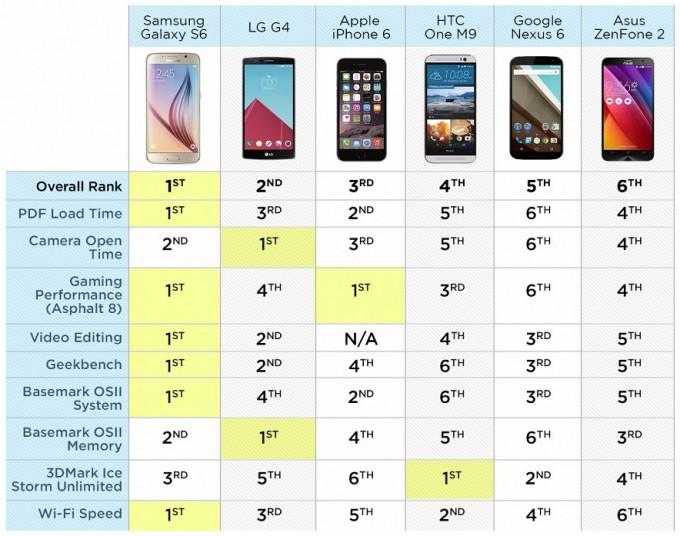 Samsung Galaxy S6 Edge дунёда энг тез ишловчи смартфон деб тан олинди