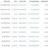Криптокризис: биткоин ва бошқа йирик криптовалюталарнинг нархи туша бошлади