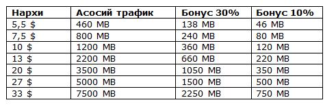 Beeline'дан янги интернет-пакетлар: янада кўпроқ мусиқа, филм, ўйин ва мулоқот