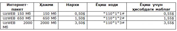 "Beeline'дан ""UzWEB"" акцияси: TAS-IX доирасида арзон мобил Интернет"