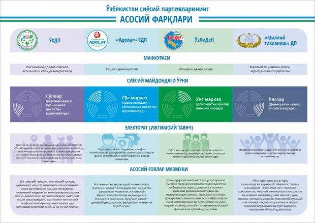Ўзбекистон сиёсий партияларининг асосий фарқлари ҳақида инфографика