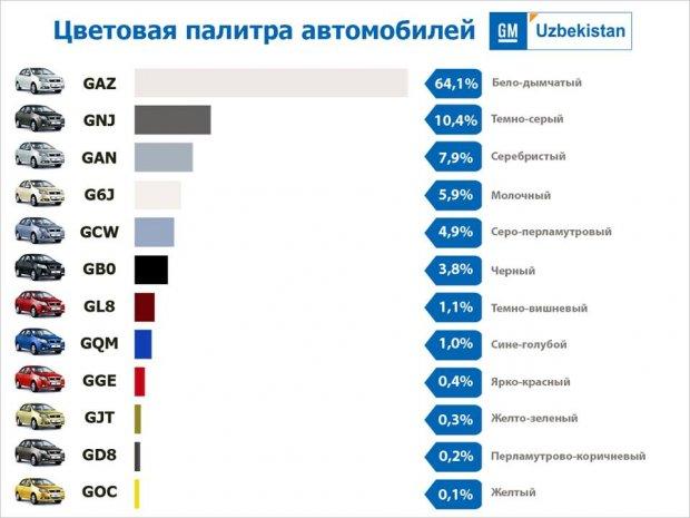 GM Uzbekistan ўзи ишлаб чиқарадиган автомобиллар ранглари ҳақидаги қизиқарли фактларни эълон қилди