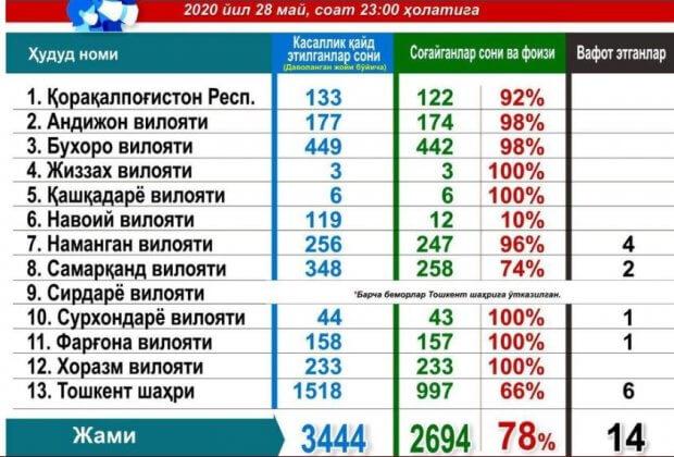 Ўзбекистонда коронавирусдан зарарланиш ҳолатлари сони 3444тага етди