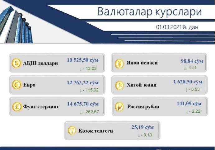 Ўзбекистонда долларнинг расмий курси яна пастлади