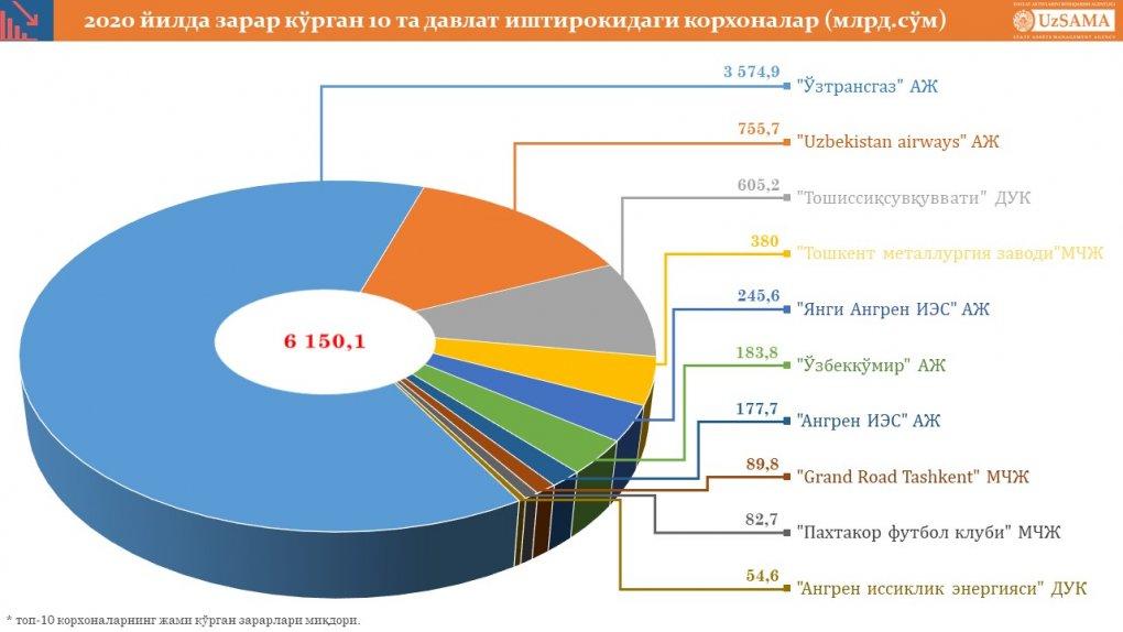 «Paxtakor» futbol klubi 2020 yilda eng ko'p zarar ko'rgan davlat korxonalari top-10 ligidan joy oldi
